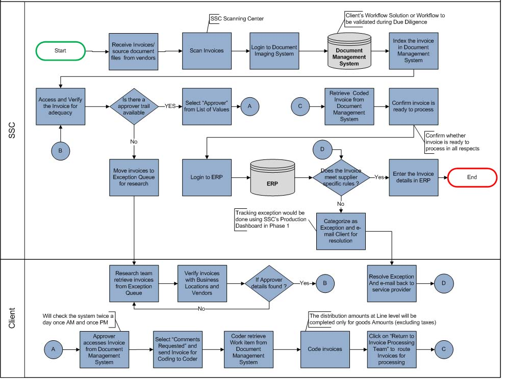 data termination diagrams termination process