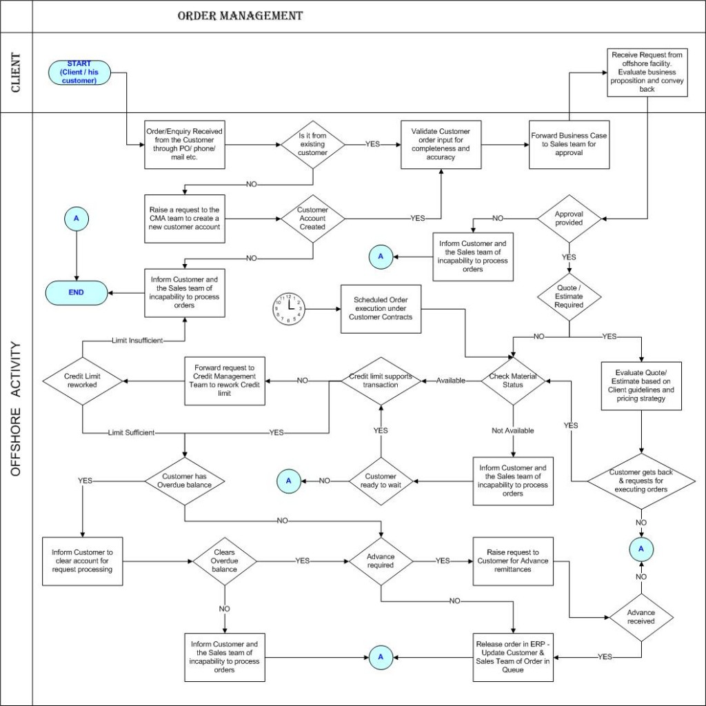 Processes ar order management workflow the finance for Thought process map template
