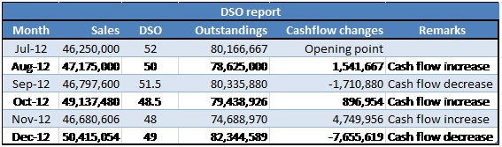 DSO report