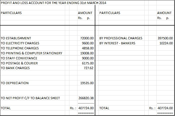Final accounts – an understanding – Key statements